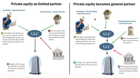 Private Equity Firms And Developers Together Again — With