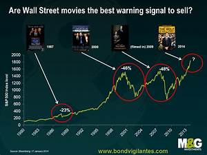 Wall Street Movies And Market Crashes Business Insider