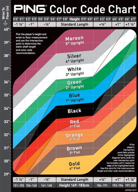 ping color code chart fitting lie angle spargo golf