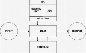Fundamental Tutorial  Block Diagram Of Computer