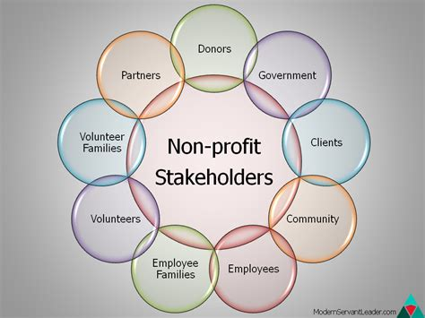 Do You Really Know Your Stakeholders Modern Servant Leader