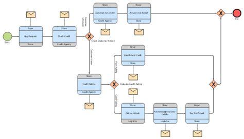 logistics choreography bpmn  diagram
