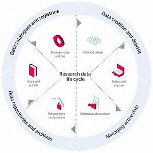 How And Why You Should Manage Your Research Data  A Guide