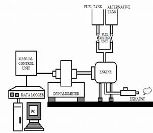 Schematic Diagram Of Experimental Setup For Engine Test Rig