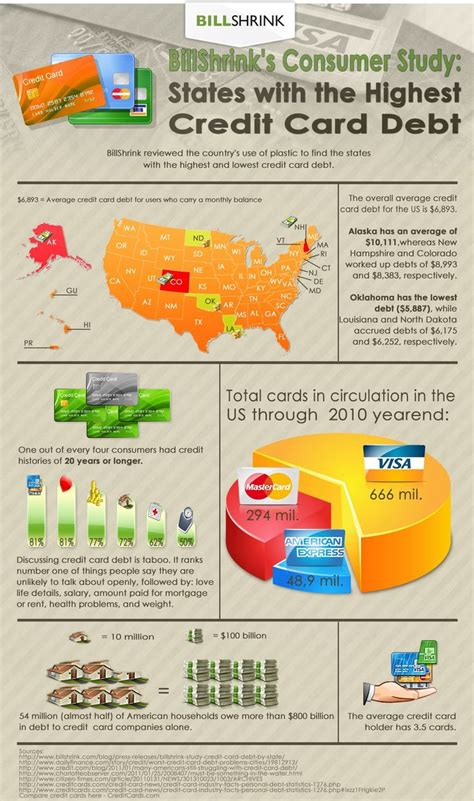 This Infographic Examines How Much Theu S Debt 10 Best Images About Credit Card Infographics On