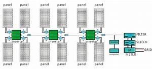 Lobel Solar Power System  Lobel Solar Micro Inverter