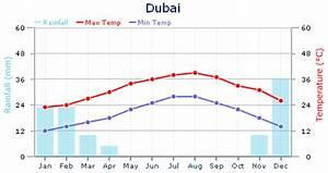 Time Zone And Climate Type Dubai Uae