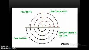 Spiral Model Of Software Engineering In Hindi