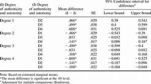 Pairwise Comparisons From One Way Repeated Measures Anova