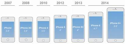 Ios Android Comparing Iphone Screen Display Resolution