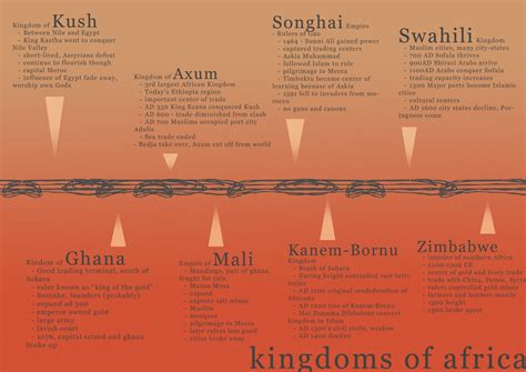 great african empires  astonished  world