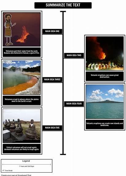 Volcanoes Summarize Seymour Simon Zusammen Sie Den