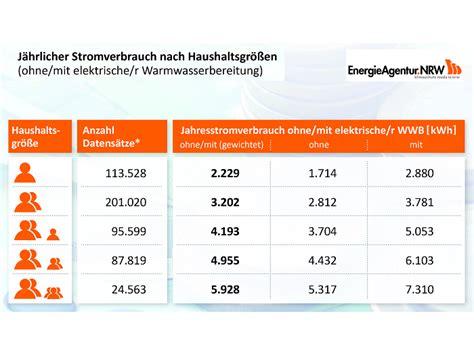 stromverbrauch berechnen pc pc stromverbrauch messen mit