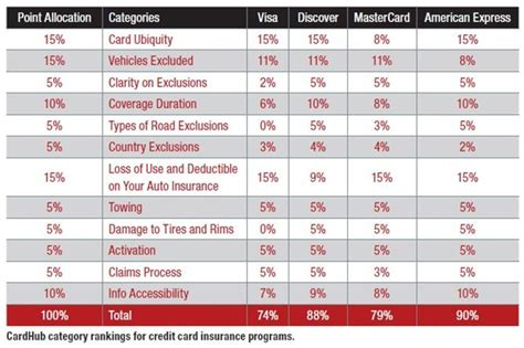 Study Grades Credit Card Auto Rental Insurance Coverages