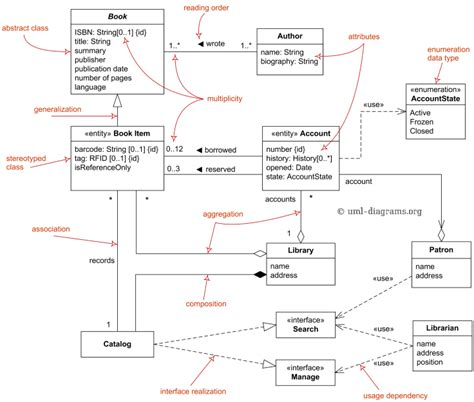 Decorator Pattern Class Diagram by Uml Class And Object Diagrams Overview Common Types Of