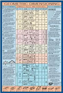 Geometric Dimensioning Symbols