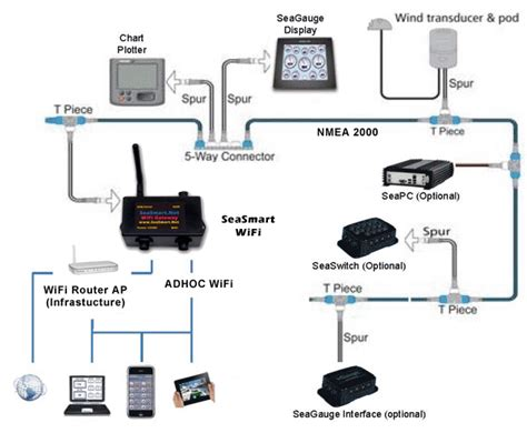 Nmea 2000 T Connector Wiring Diagram by Nmea Compatible Wi Fi Wireless Marine Networking By Chetco