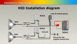 wiring diagram for hid lights wiring image wiring similiar hid ballast wiring diagram keywords on wiring diagram for hid lights