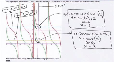 What Are The Graph Of Y=cot X + 3