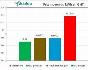 Comparatif Tarif Gaz : comparateur prix electricite et gaz ~ Melissatoandfro.com Idées de Décoration