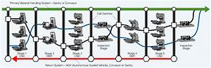 Automotive Assembly Line Diagram