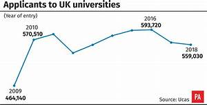 Numbers applying to university fall for second year | BT