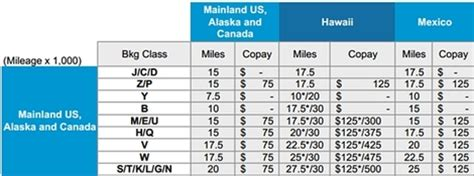 understanding upgrade  pays  airline fare codes