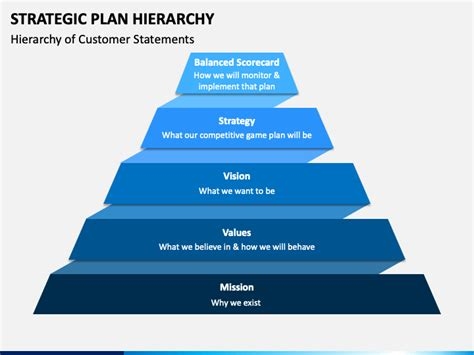 strategic plan hierarchy powerpoint template