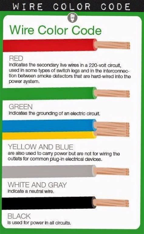 what do electrical wire color codes mean home