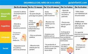 Tabla del desarrollo de los niños de 0 a 6 años