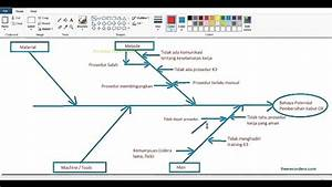 Analisa Proses Bisnis -diagram Fishbone-