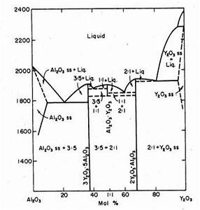 3  A Crystal With A Molar Ratio Of Alumina Yttria