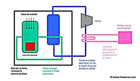 fonctionnement d une centrale nucl 233 aire dossier