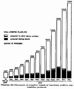 Comparsion Between Ammunition Expenditures Of Ussr  Usa