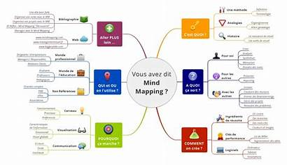 Mind Mapping Map France Son Signos Mindmapping
