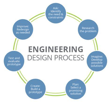 engineering design process world engineers week introducing engineering to students
