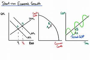 Economic Growth  U2014 Mr Banks Tuition