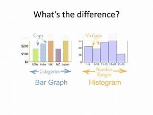 Bar Graph And Histogram Difference