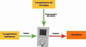 Thermostat D Ambiance Sans Fil Pour Chaudiere Gaz : la r gulation du chauffage par thermostat d 39 ambiance ~ Premium-room.com Idées de Décoration