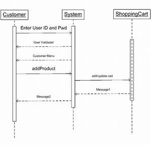 30 Sequence Diagram For Online Shopping