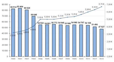 prix cigarette electronique bureau de tabac la cigarette électronique fait reculer le tabac en 2013