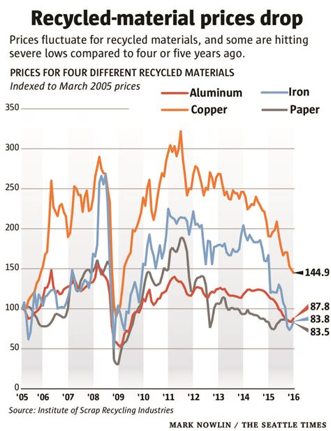 aluminum global commodities plastics pound cans prices per metal commodity battered recyclers plunge metals scrap lb containers beverage hurting economy