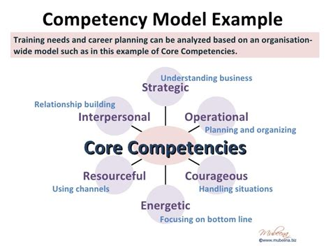 competencies exles pictures to pin on