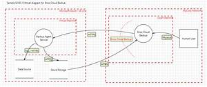 microsoft azure and threat modeling you apps With threat model template