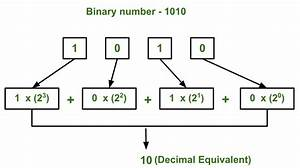 Program For Binary To Decimal Conversion