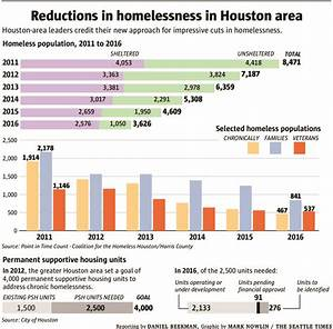 Houston's solution to the homeless crisis: Housing — and ...