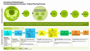 major capital projects facilities With construction document management process