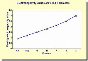 Creative Chemistry - Trend in electronegativity of Period ...