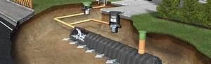 Regenwasserversickerung Selber Bauen : versickerung und r ckhaltung von regenwasser mit produkten von graf ~ Orissabook.com Haus und Dekorationen