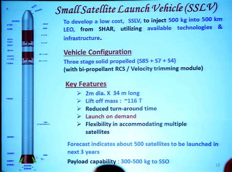 SSLV : Small Rocket, Big Step for Indian Space Program and Security